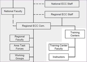 AHAインストラクター資格の組織階層